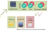 SPF, DKIM en DMARC de extra oplossingen tegen Phishing en SPAM