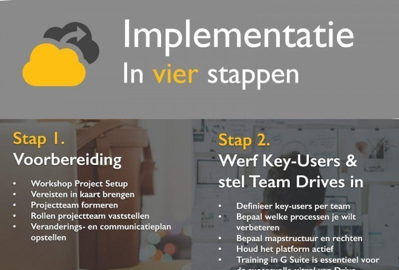 Starten met Team Drives: Een stap-voor-stap infographic